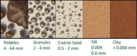 Tiny clay particles cause hardpan