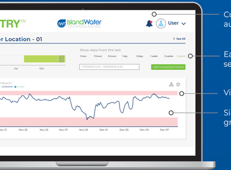 Microbial activity monitoring for drinking water - San Jose Water