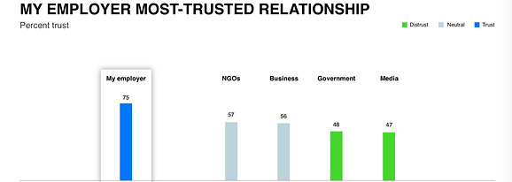My employer most trusted relationship.pn