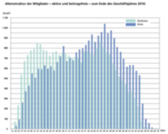 Demografischer Wandel bei Ärzten
