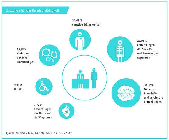 Ursachen für die Berufsunfähigkeit bei Ärzten