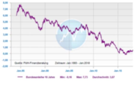 10 jährige Bundesanleihen Chart Verlaf