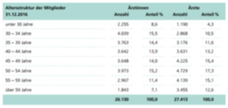 Altersstruktur der Mitglieder Nordrheinische Ärzteversorgung 2016