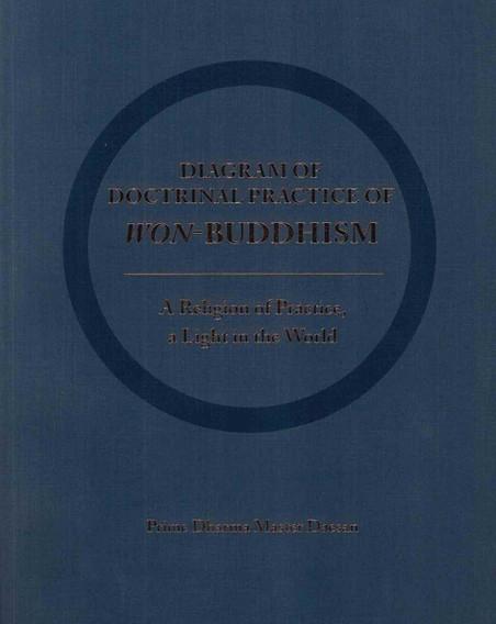 Diagram of Doctrinal Practice of Won Bud
