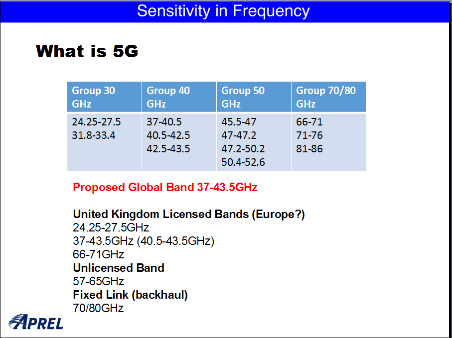 5G Solutions | Presentations | 5G Power Density | BeamForming