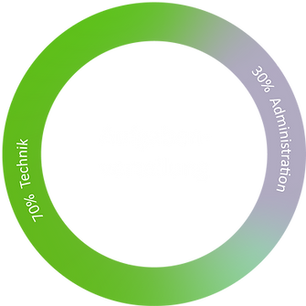 Stellenanzeige_Kreisdiagramm.png