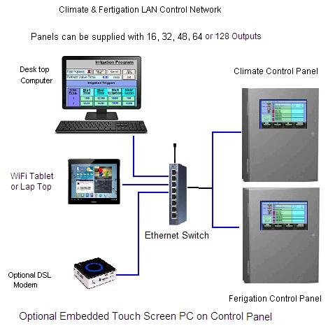 Opto Control Panels LAN-Network 2