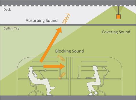 Soundmasking - Lärm mit Lärm bekämpfen...