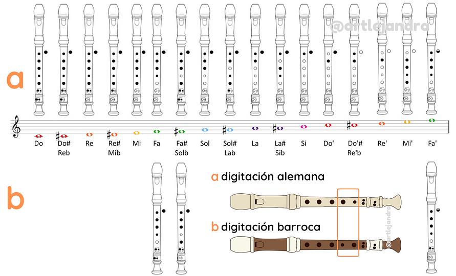 flautadigitación-ES.png