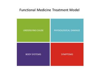 Welcome to Restorasis Integrative &              Functional Medicine