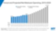 Medicare-Spending-Trends.png