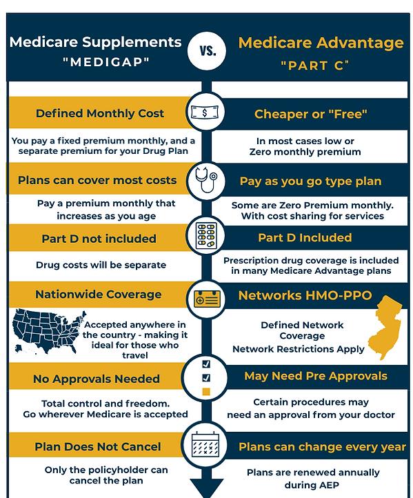 Medicare-Supplements-vs-Medicare-Advanta