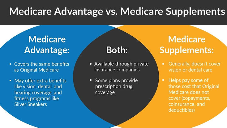 medicare-advantage-medicare-supplements-