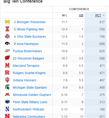 MSU moves up to 10th place in B10 with win over Illinois.