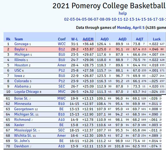 Final KenPom Rankings Out. Michigan #3. MSU #64