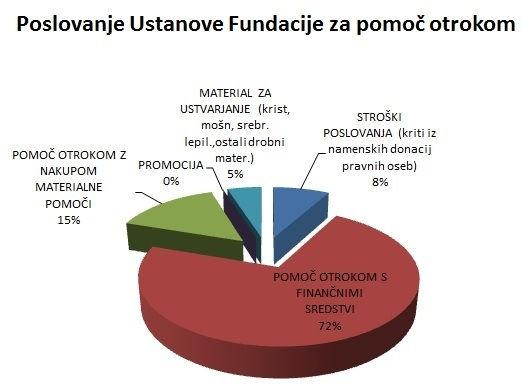 poslovanje fundacije 2013.jpg