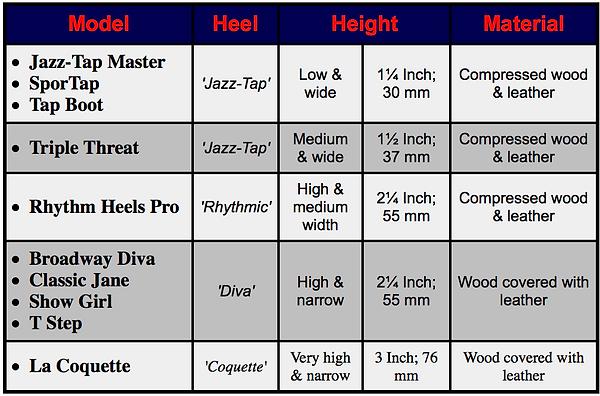 Heel heights of Miller and Ben Tap Shoes
