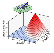 Gate tunable polarized phase.png