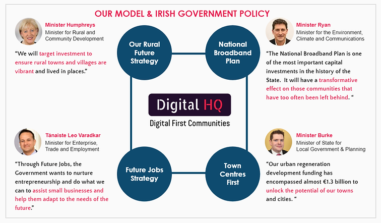 Our model and Irish Government policy.pn