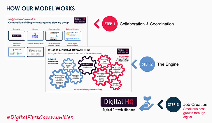 the 3 steps of our model for DigitalFirs