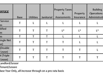 What does FSG, Gross, MG & NNN mean on a lease rate?