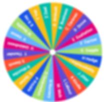 Collective noun wheel