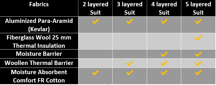 Fire Proximity Suit fabric layers