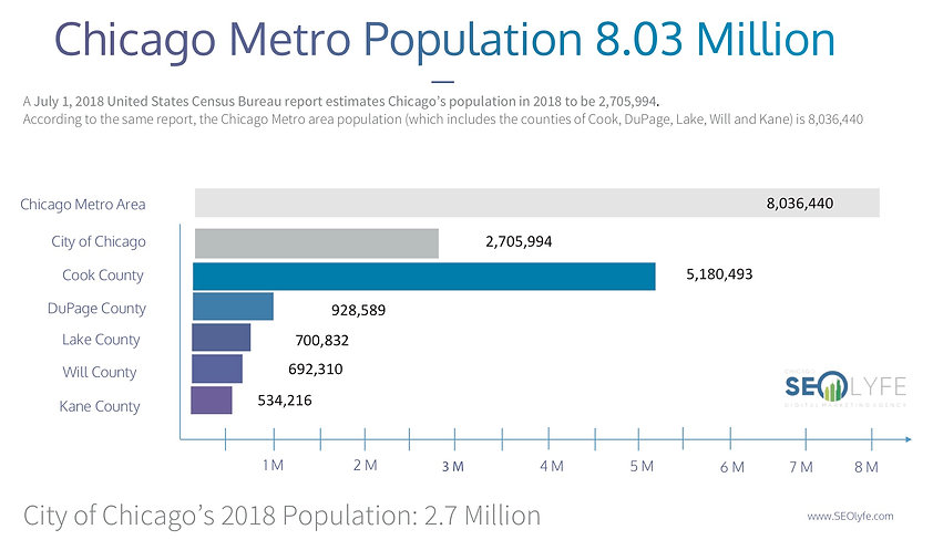 chicago population infograph by Chicago