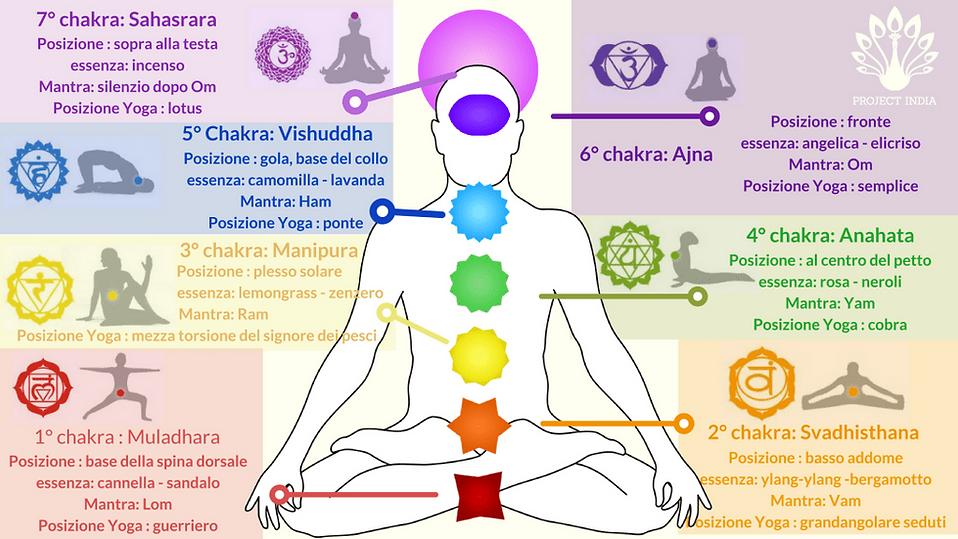 Schema-dei-Chakra2-1.png