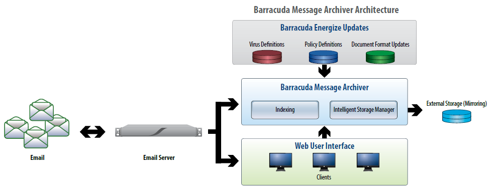 message-archiver-architecture.png