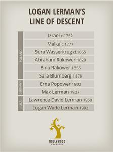 Logan Lerman's line of descent from his ancestors - by Mike Batie