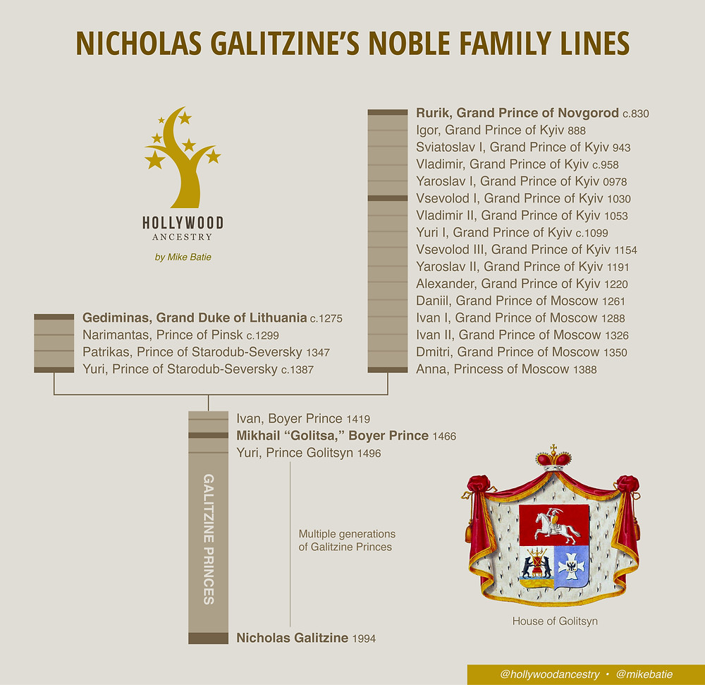 Ancestry lineage chart showing Nicholas Galitzine's noble family lines - by Mike Batie
