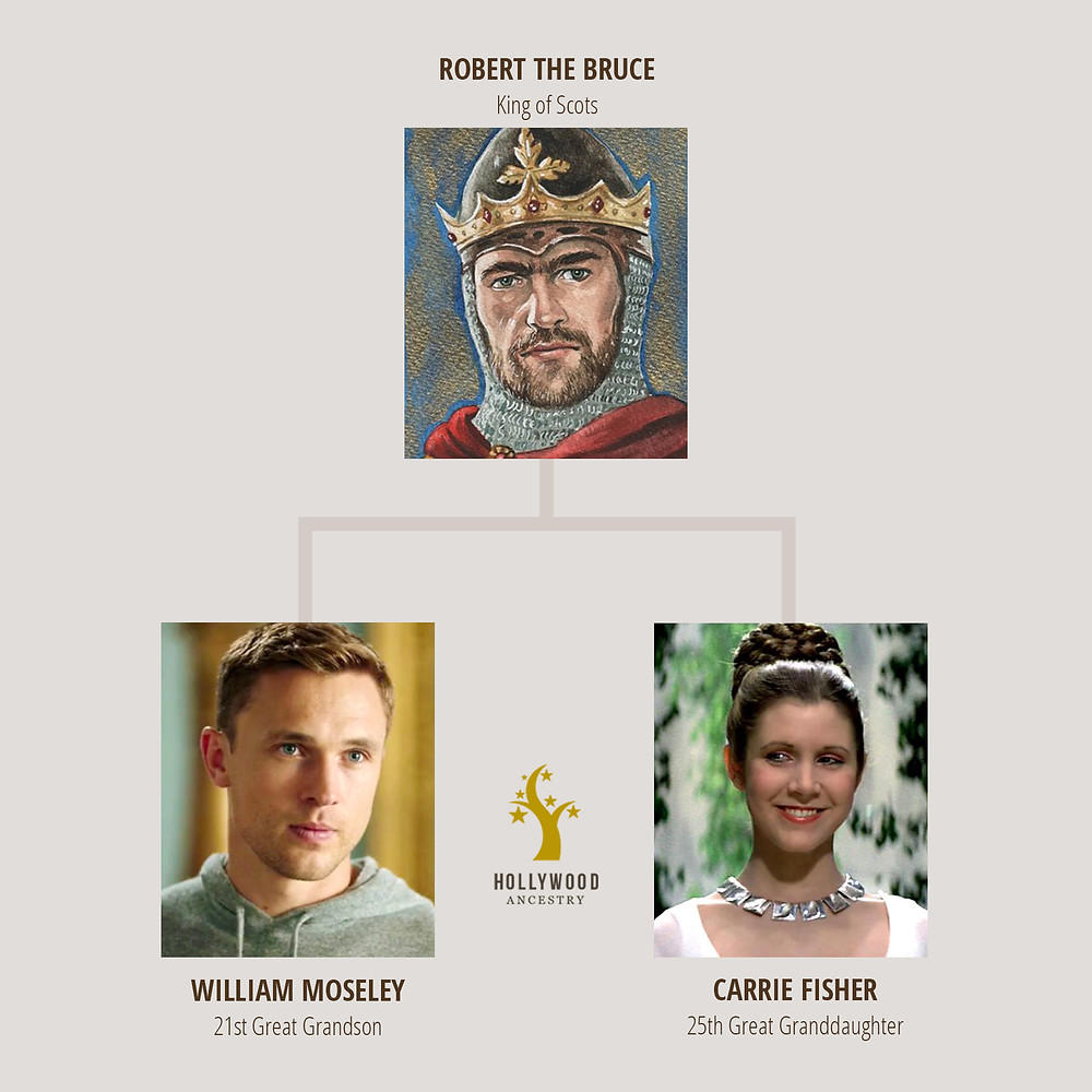 William Moseley and Carrie Fisher descendants of Robert the Bruce.