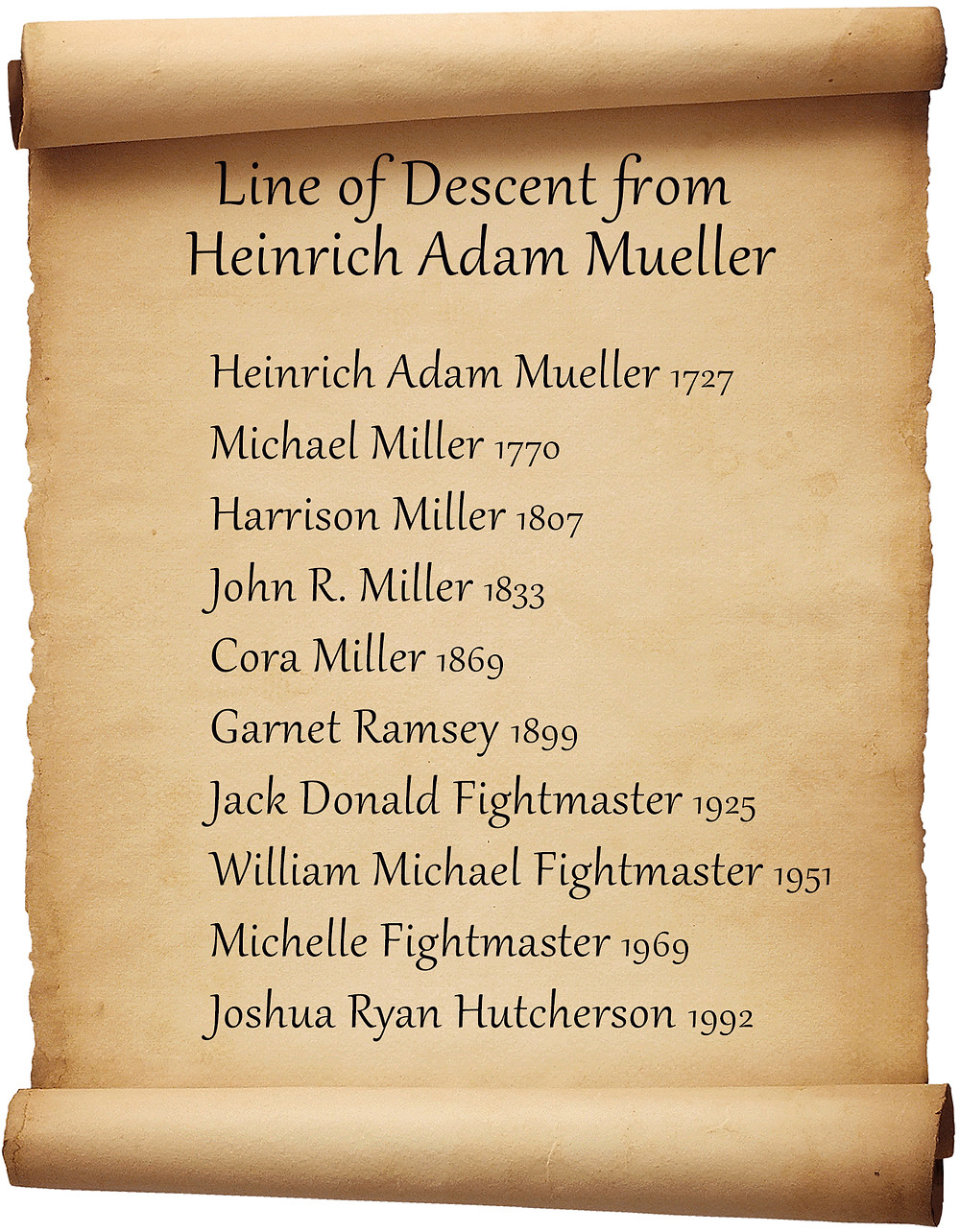 Josh Hutcherson's line of descent from Heinrich Adam Mueller. / Chart by Mike Batie