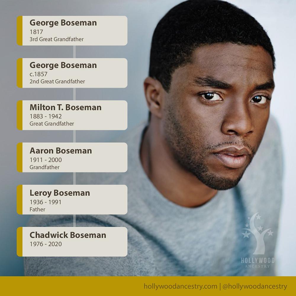 Chadwick Boseman's patriarchal line of descent ancestors.