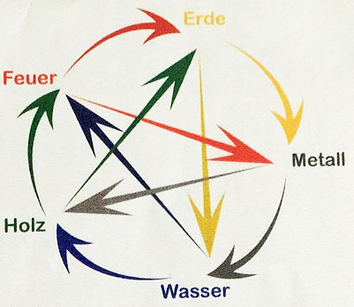 das 5-Elemente-System