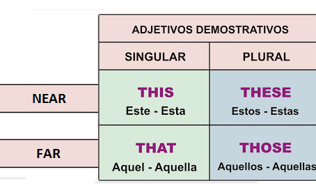 This, that, these, those - Demonstratives