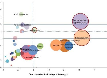 Technology and Operations Strategy A Study of the Relationship among R&D, Patent and Enterprise ...