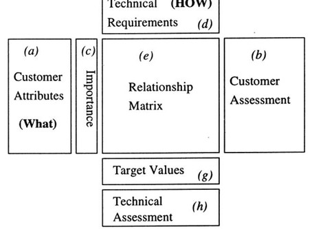 Technology and Operations Strategy The Critical Quality Attributes of the NPD Model