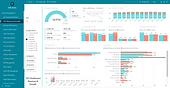 Executive Dashboard | Practice Management | Case Study | S2R Analytics