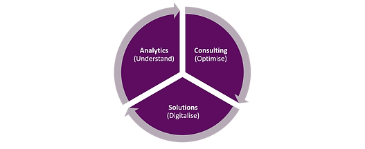Analytics & Consulting | Services | S2R Analytics