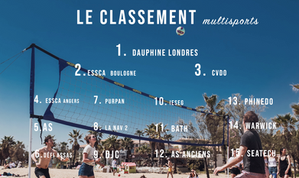 Classement Challenge Multisports 38ème Challenge Spi Dauphine