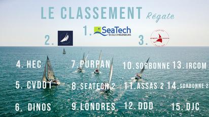 Classement régate 38ème challenge Spi Dauphine