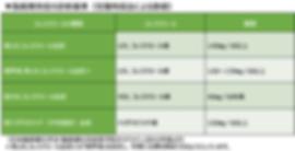 市ヶ谷駅近の夜間内科_MIZENクリニック市ヶ谷_脂質異常症の診断基準(空腹時採