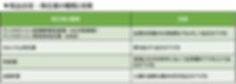 市ヶ谷駅近の夜間内科_MIZENクリニック市ヶ谷_高血圧症_降圧薬の種類と効果.