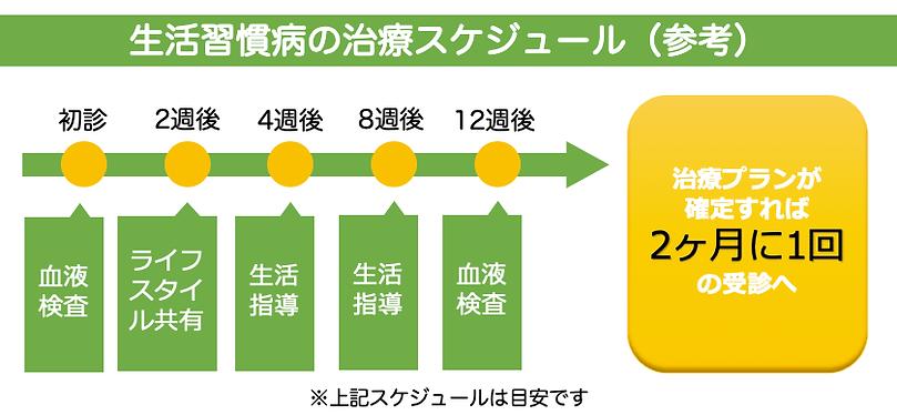 生活習慣病の治療スケジュール(参考)-min.png