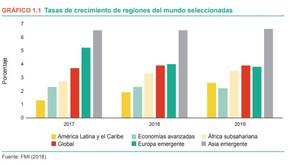 ¿Cómo potenciar el crecimiento de América Latina?