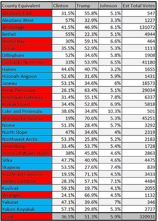 Alaska 2016 Presidential Results by CE,