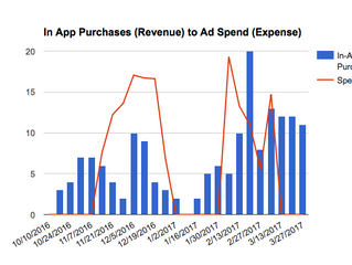 "How We Used Search Ads To Generate ""Profits"""