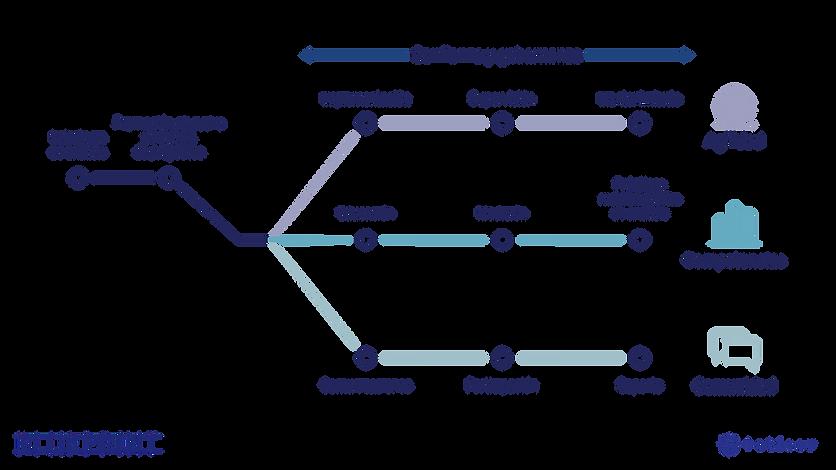 Blueprint-Subway_es-ES.png